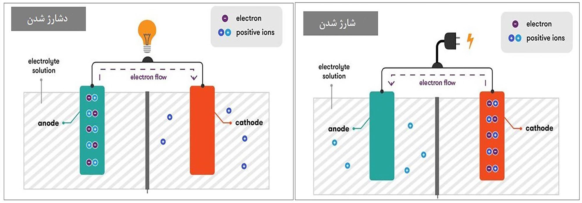 باتری سیلید اسید شارژ و دشارژ